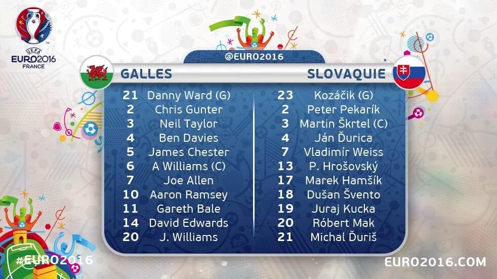 Composition équipes galles slovaquie